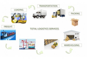 <!--:en-->Total Logistics Services<!--:--><!--:zh-->全程物流服务<!--:-->